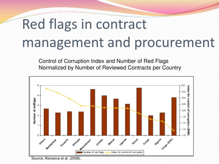 Red flags in contract management and procurement