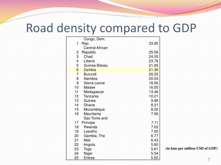 Road density compared to GDP