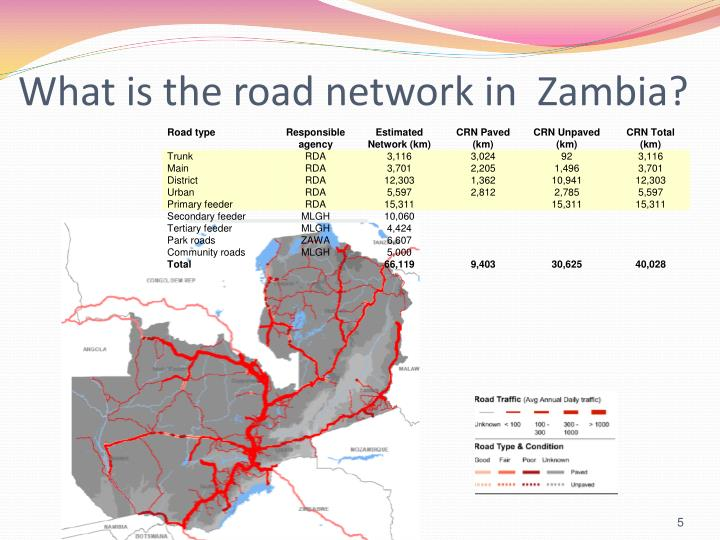 What is the road network in  Zambia?