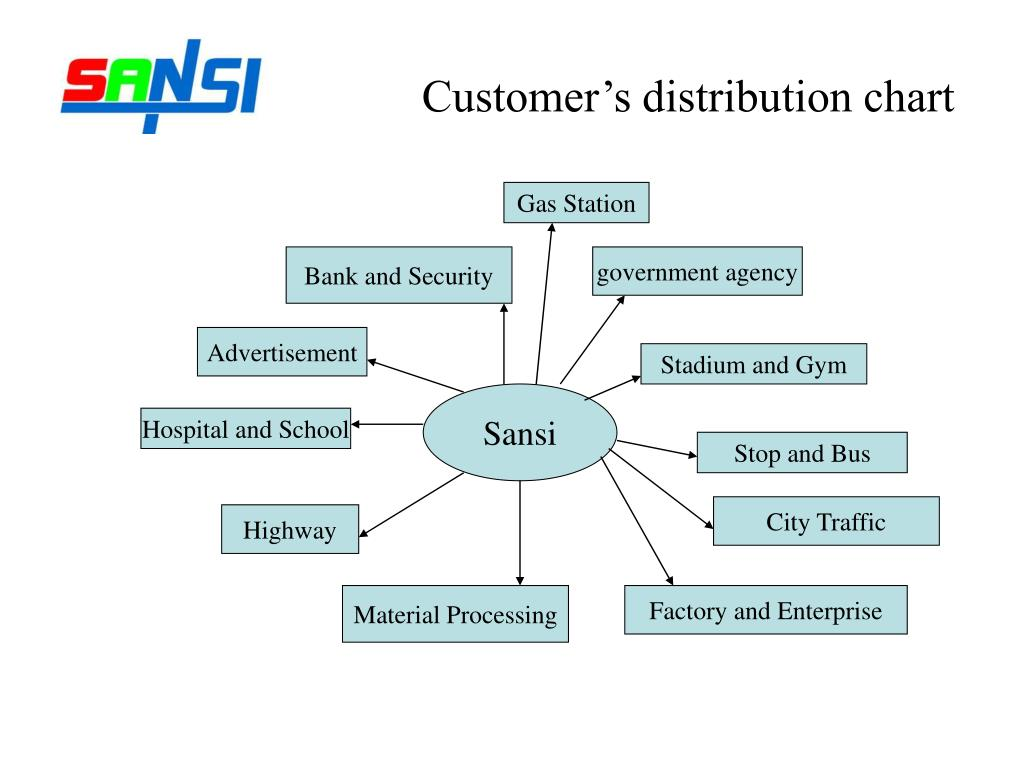 Customer's distribution chart