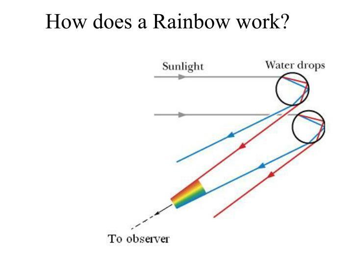 How does a Rainbow work?