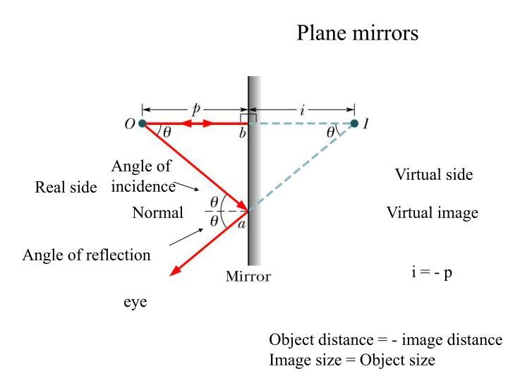 Plane mirrors