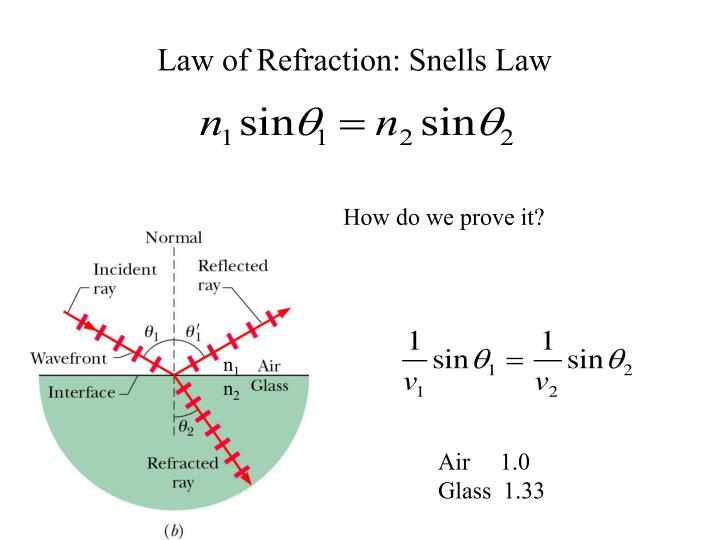 Law of Refraction: Snells Law