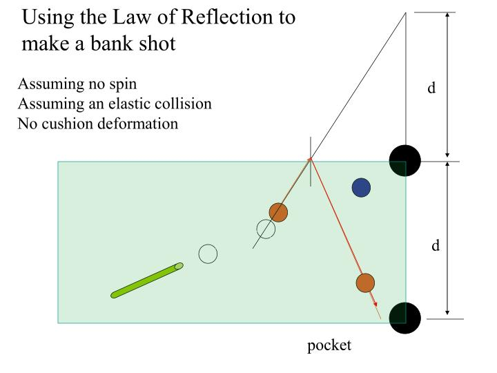Using the Law of Reflection to make a bank shot