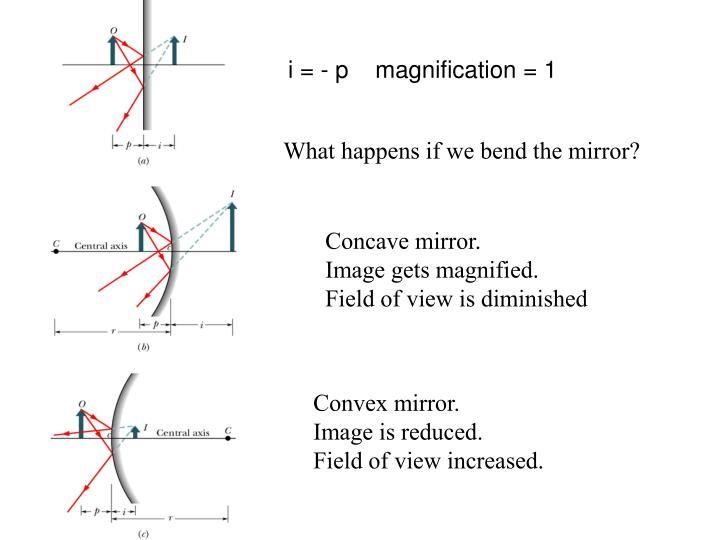 i = - p    magnification = 1