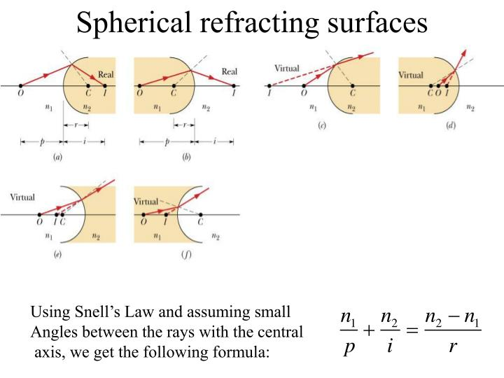 Spherical refracting surfaces