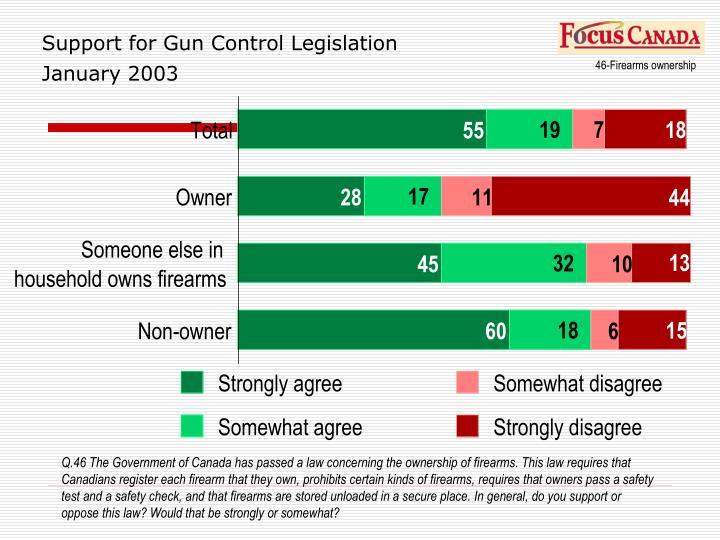 Support for Gun Control Legislation