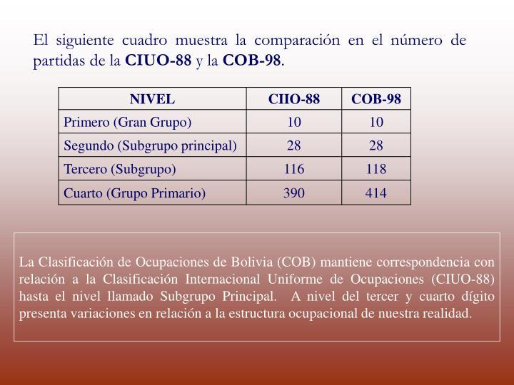 El siguiente cuadro muestra la comparación en el número de partidas de la