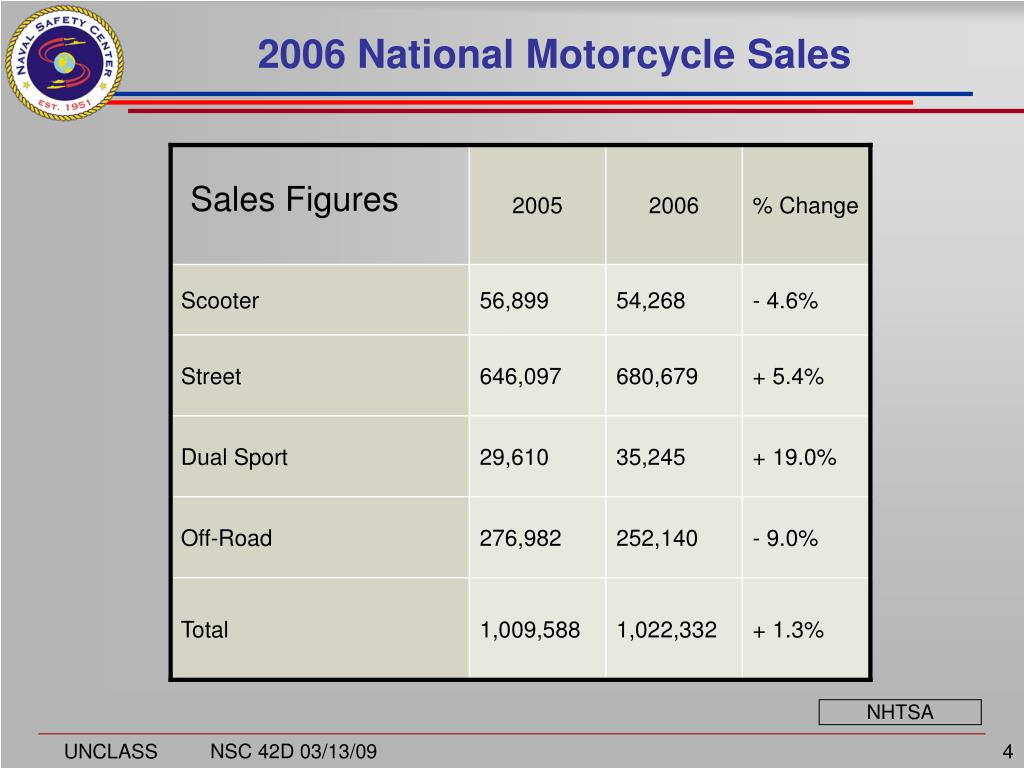 2006 National Motorcycle Sales