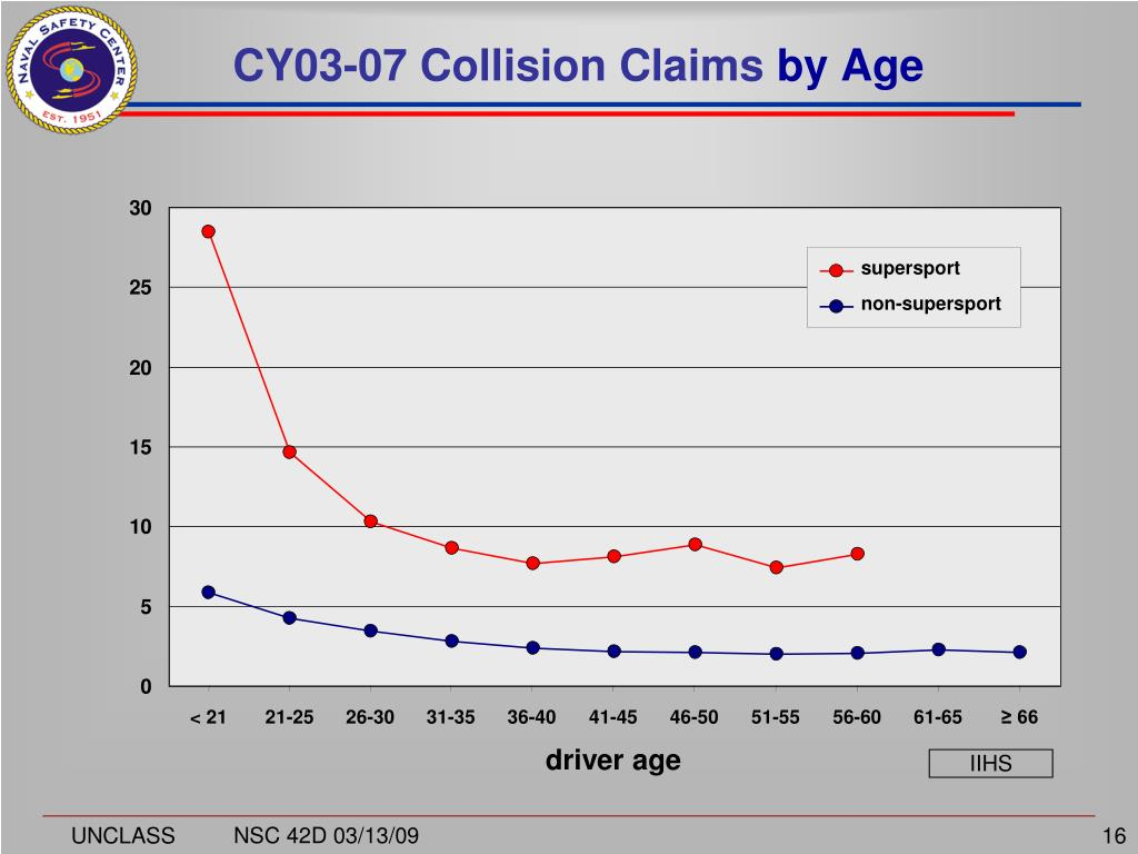 CY03-07 Collision Claims
