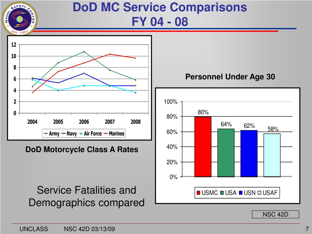 DoD MC Service Comparisons