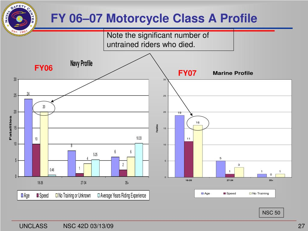FY 06–07 Motorcycle Class A Profile