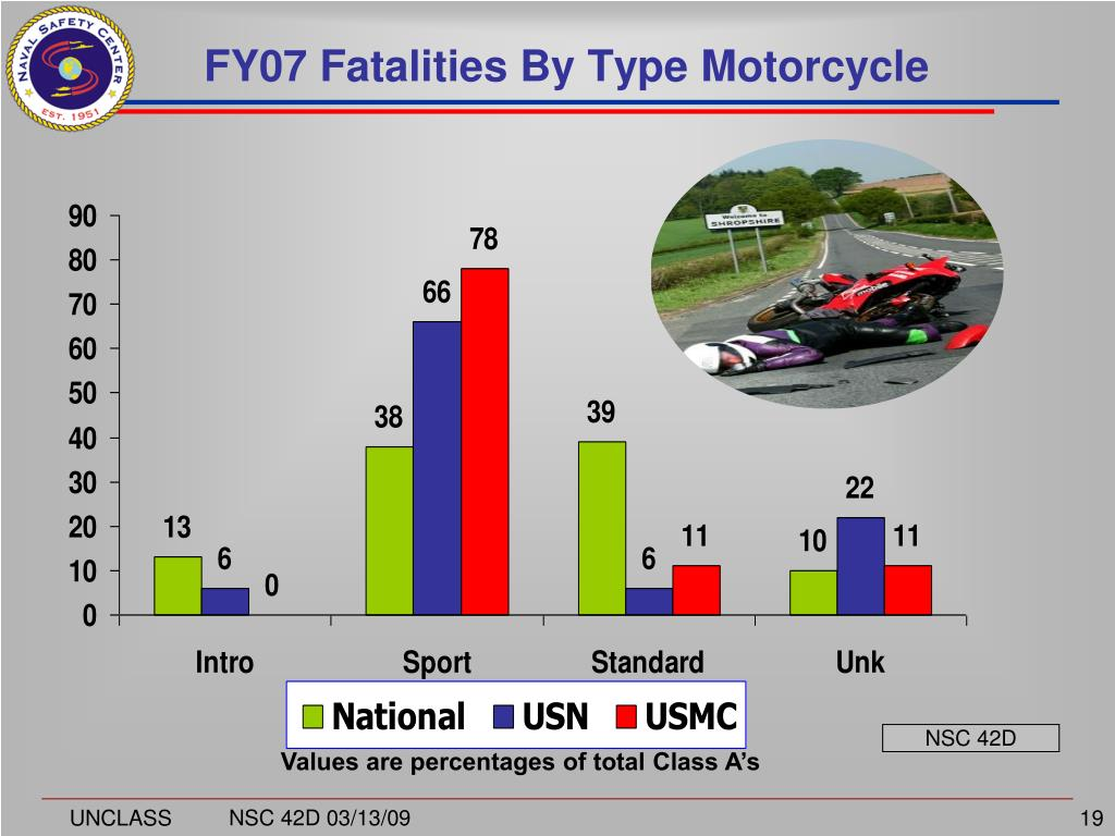 FY07 Fatalities By Type Motorcycle