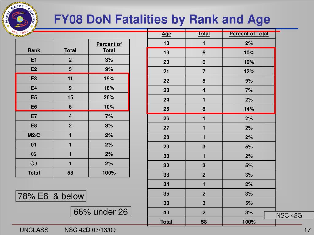 FY08 DoN Fatalities by Rank and Age