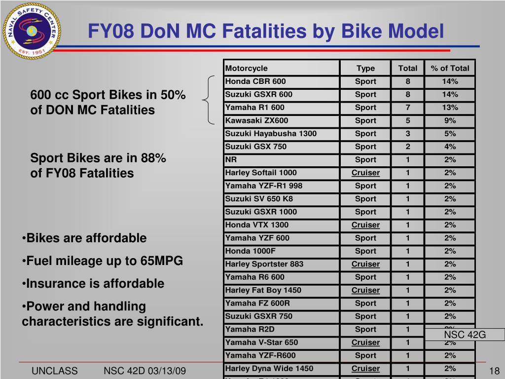 FY08 DoN MC Fatalities by Bike Model