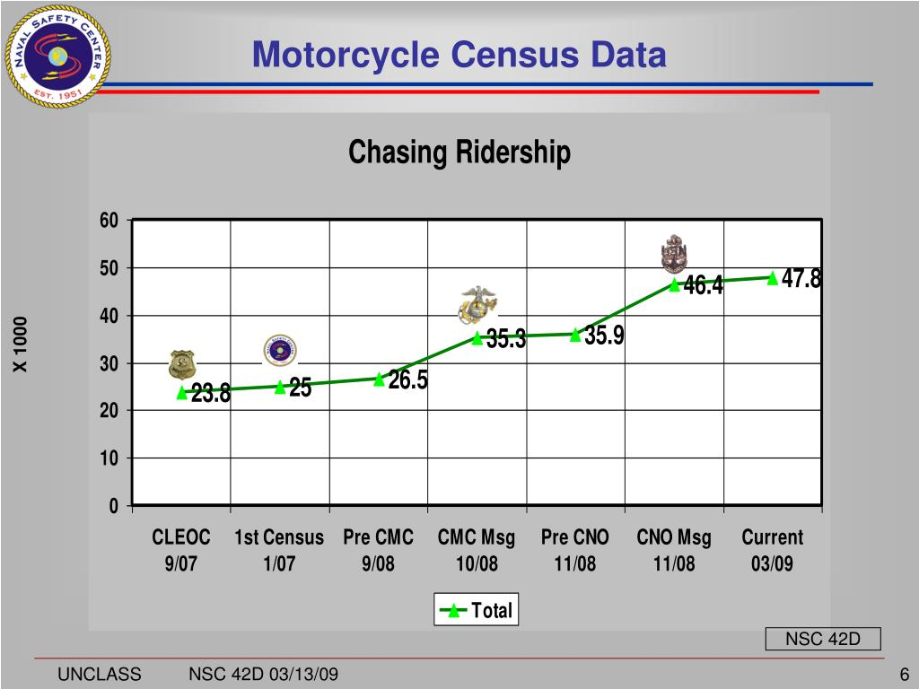 Motorcycle Census Data