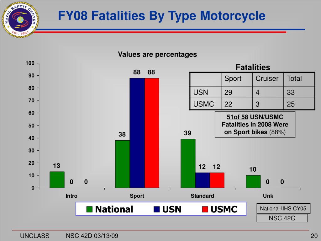 FY08 Fatalities By Type Motorcycle