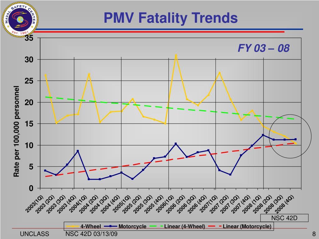 PMV Fatality Trends