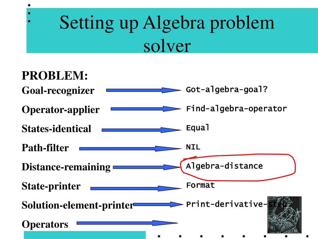 Setting up Algebra problem solver