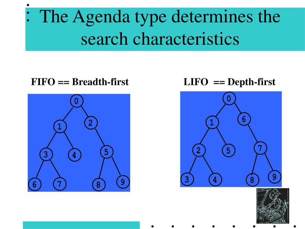 The Agenda type determines the search characteristics