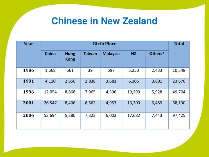 Chinese in New Zealand