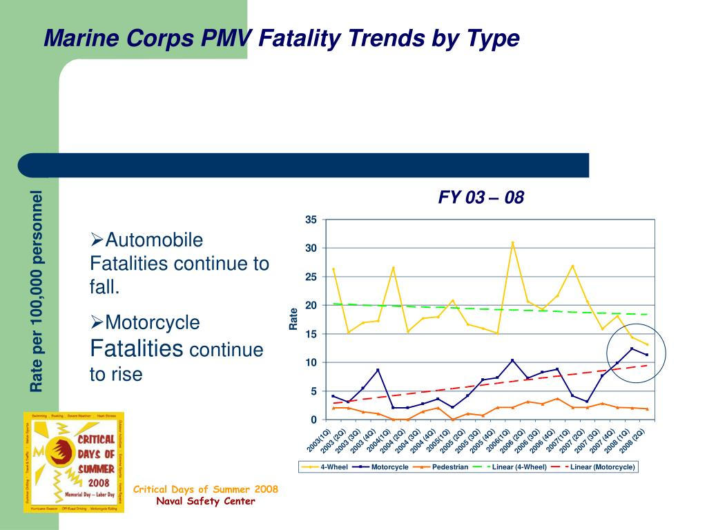 Marine Corps PMV Fatality Trends by Type