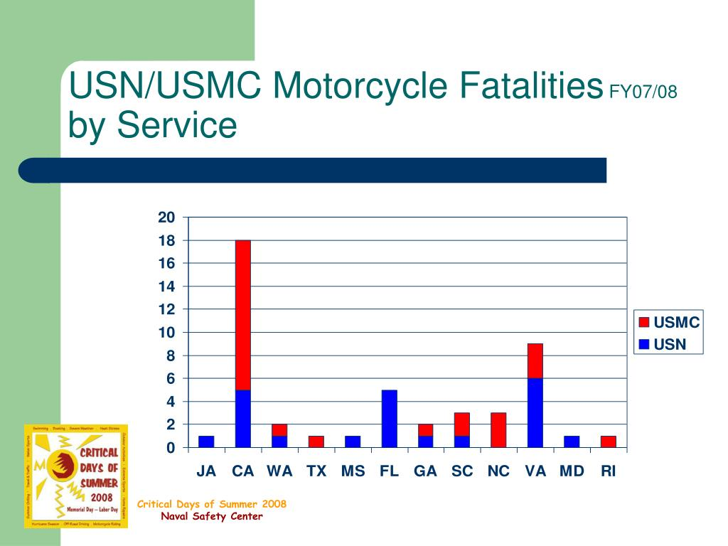 USN/USMC Motorcycle Fatalities