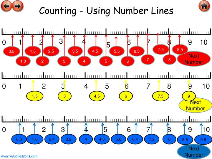 Counting - Using Number Lines