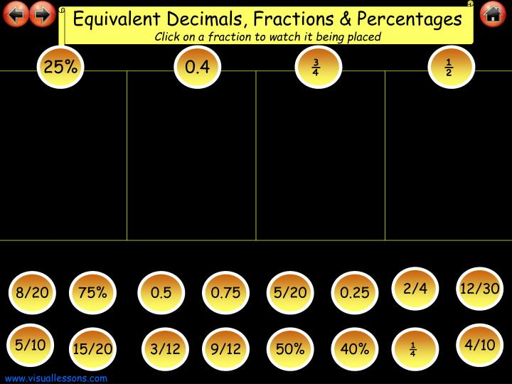 Equivalent Decimals, Fractions & Percentages
