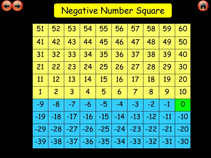 Negative Number Square