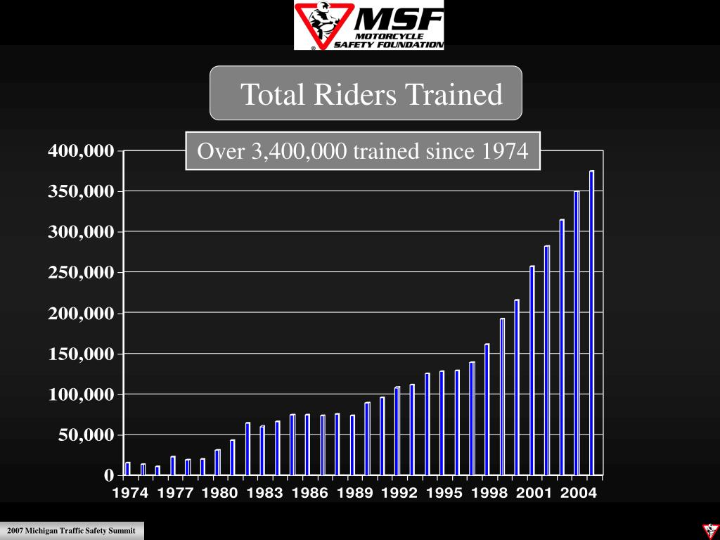 Total Riders Trained