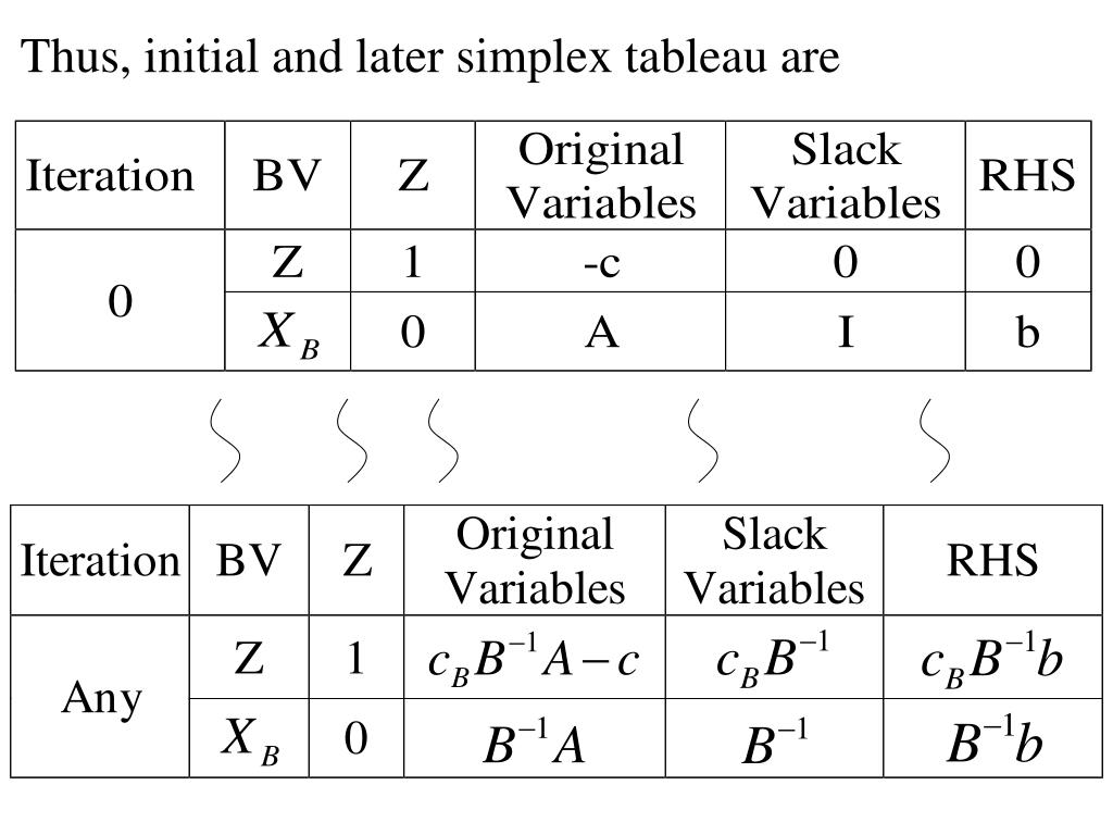 Thus, initial and later simplex tableau are