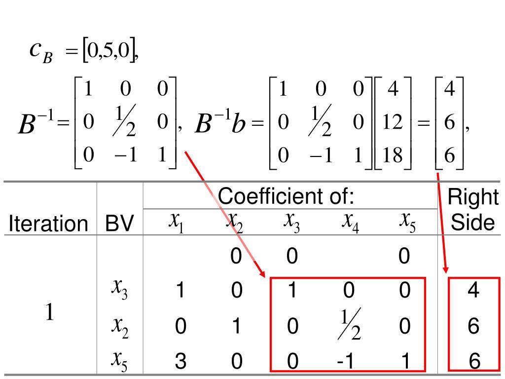 Coefficient of: