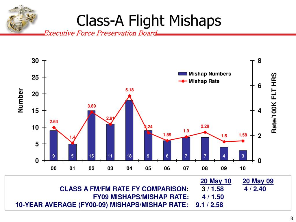 Class-A Flight Mishaps