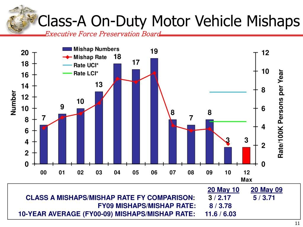 Class-A On-Duty Motor Vehicle Mishaps