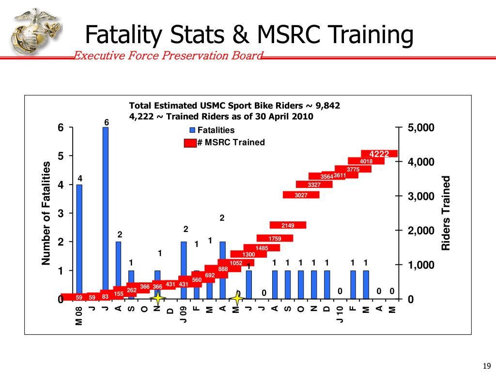 Fatality Stats & MSRC Training