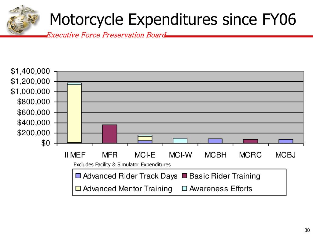 Motorcycle Expenditures since FY06