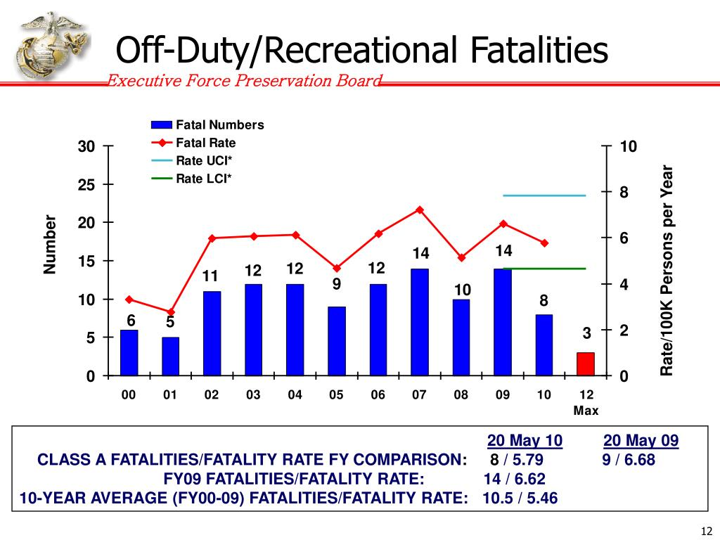 Off-Duty/Recreational Fatalities