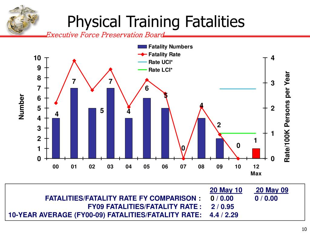 Physical Training Fatalities