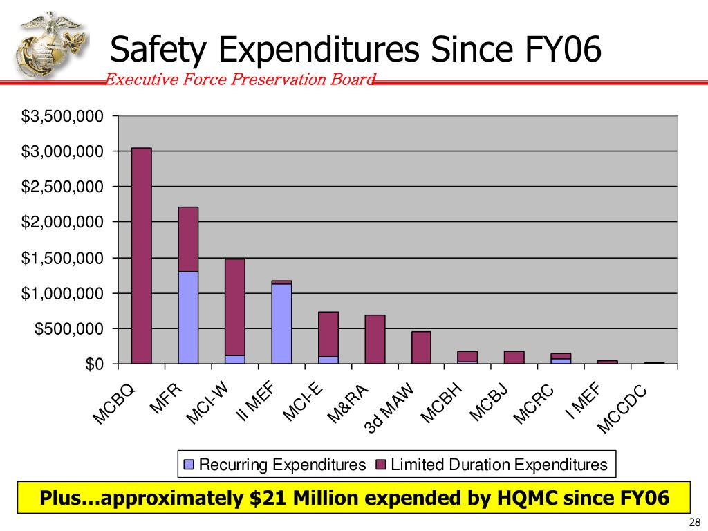Safety Expenditures Since FY06
