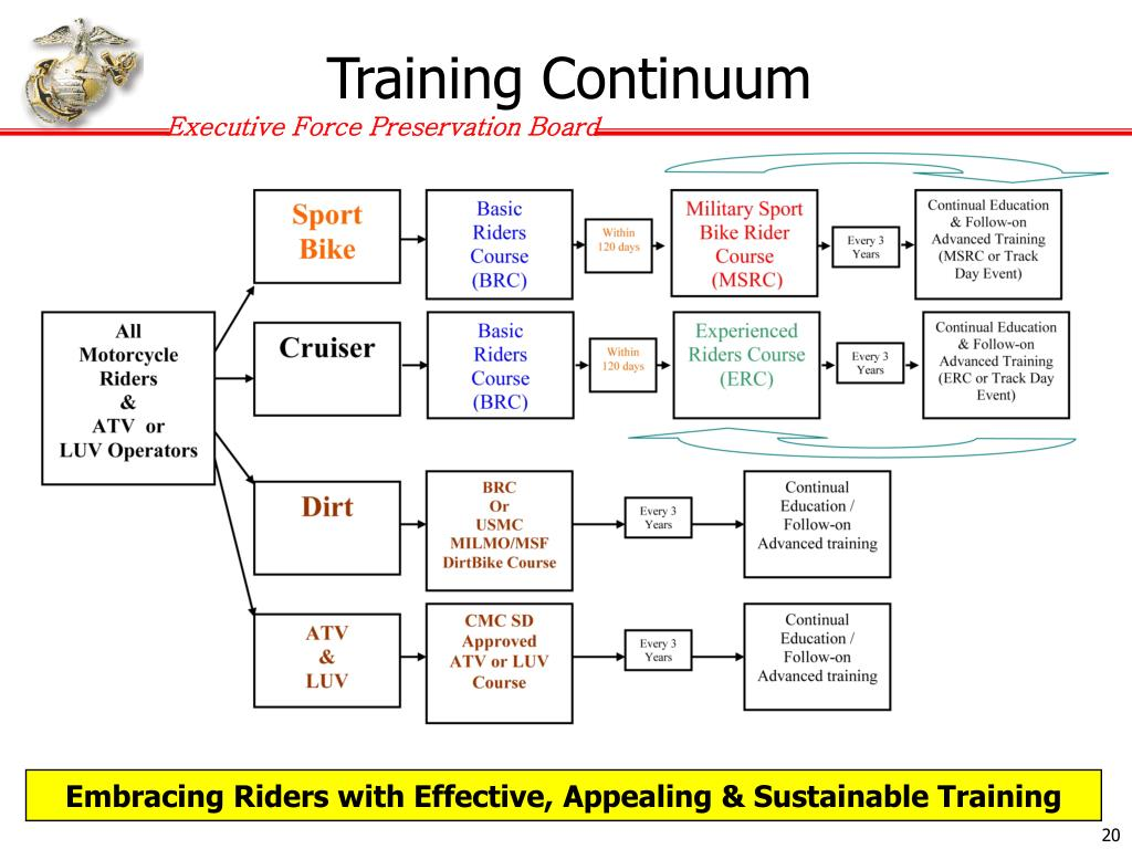Training Continuum