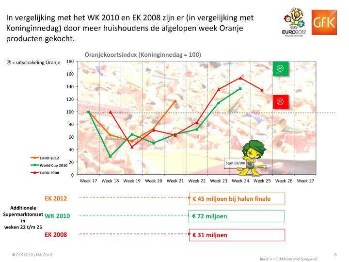 In vergelijking met het WK 2010 en EK 2008 zijn er (in vergelijking met Koninginnedag) door meer huishoudens de afgelopen week Oranje producten gekocht.