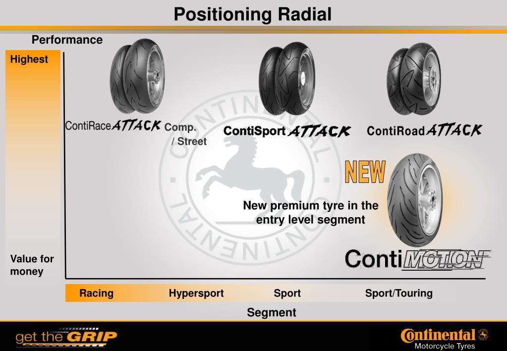 Positioning Radial