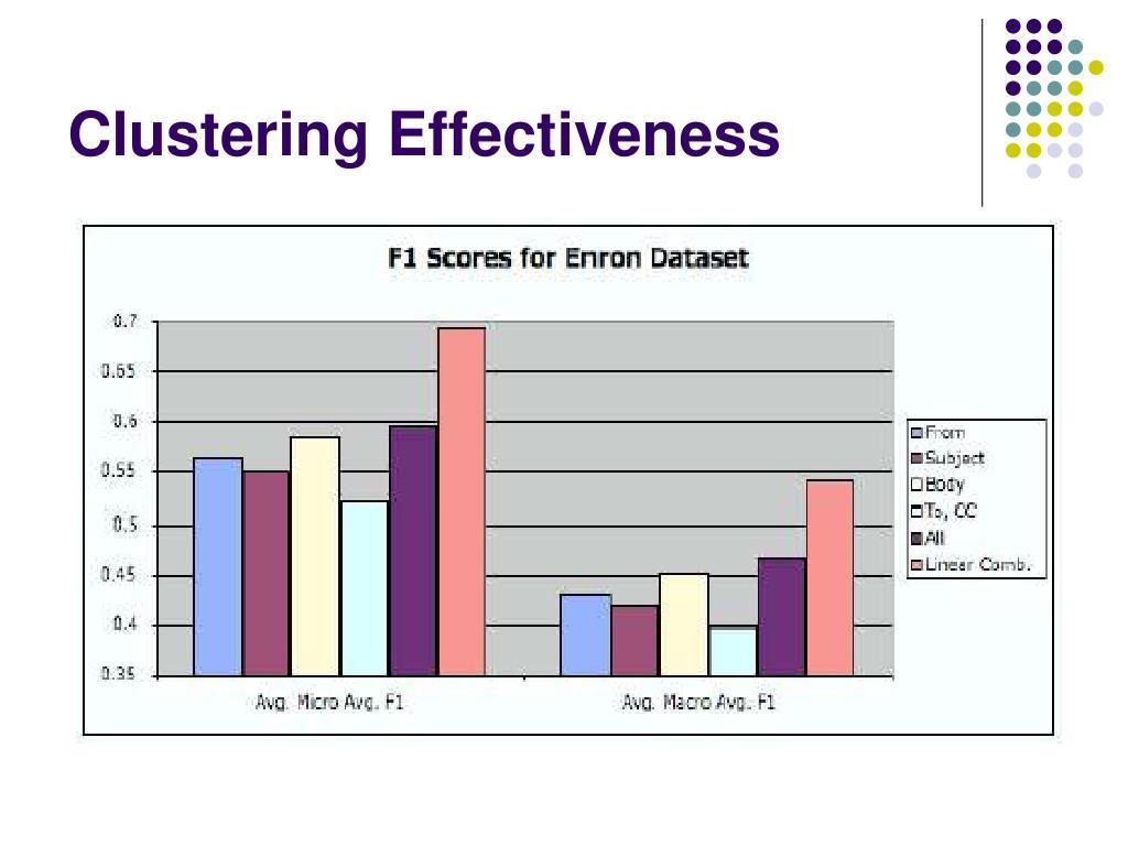 Clustering Effectiveness
