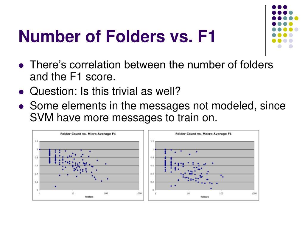 Number of Folders vs. F1