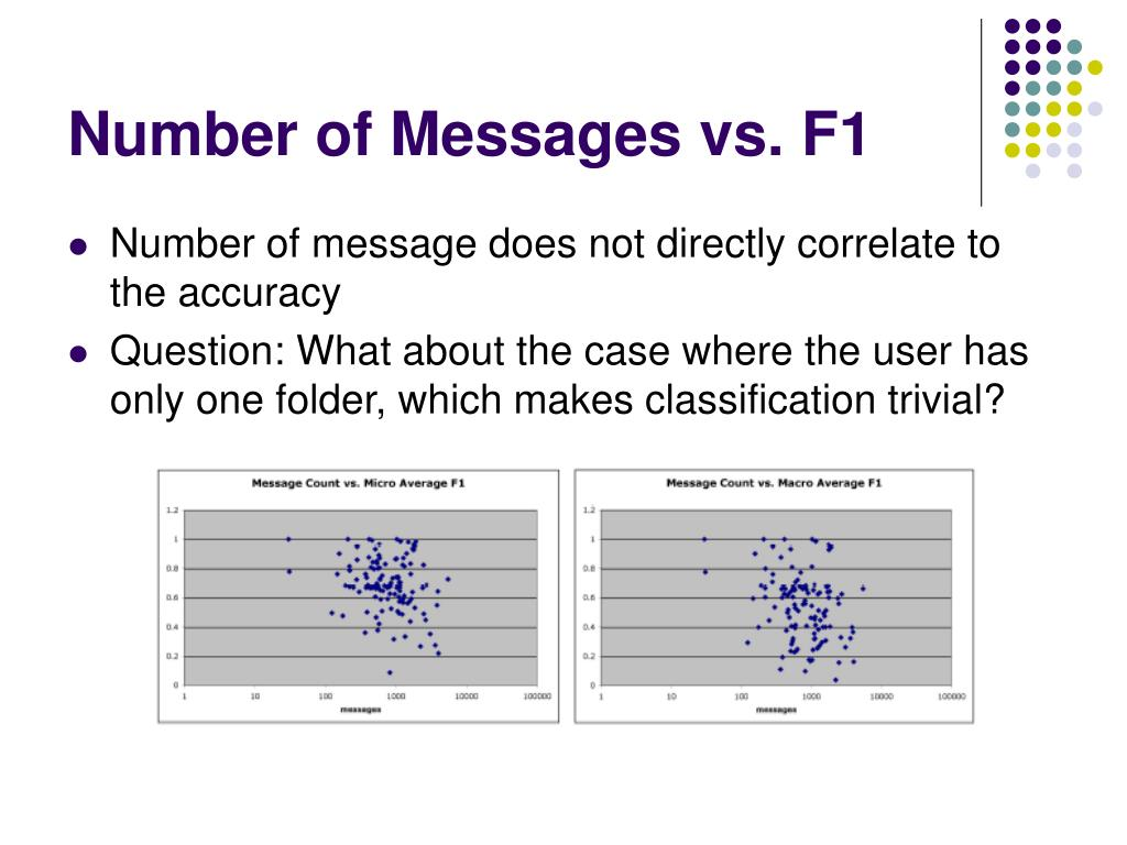 Number of Messages vs. F1