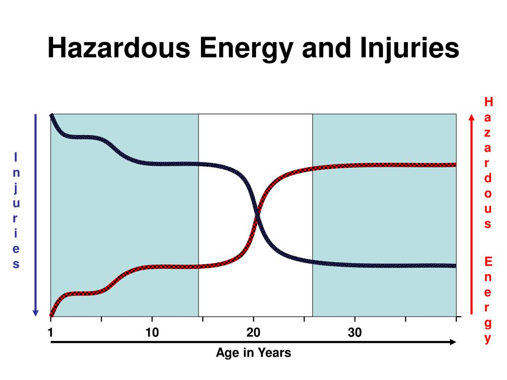 Hazardous Energy and Injuries