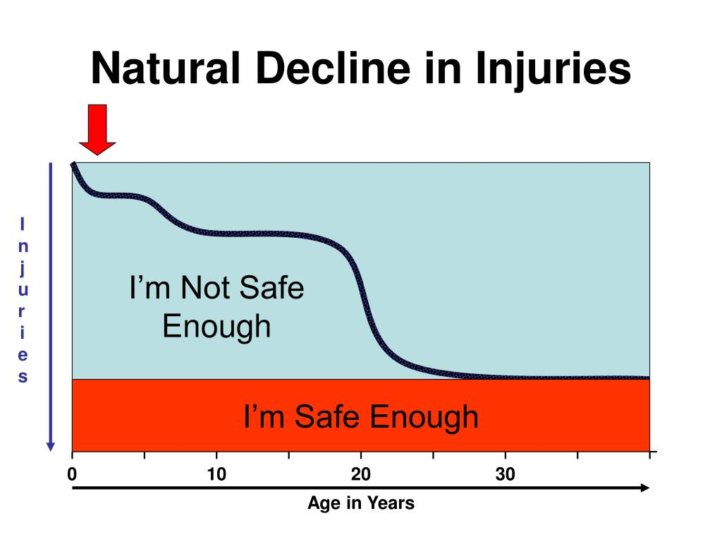 Natural Decline in Injuries