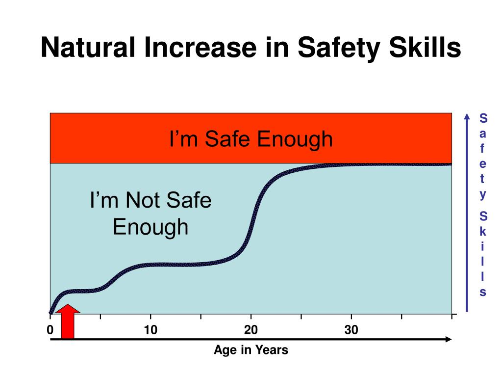 Natural Increase in Safety Skills