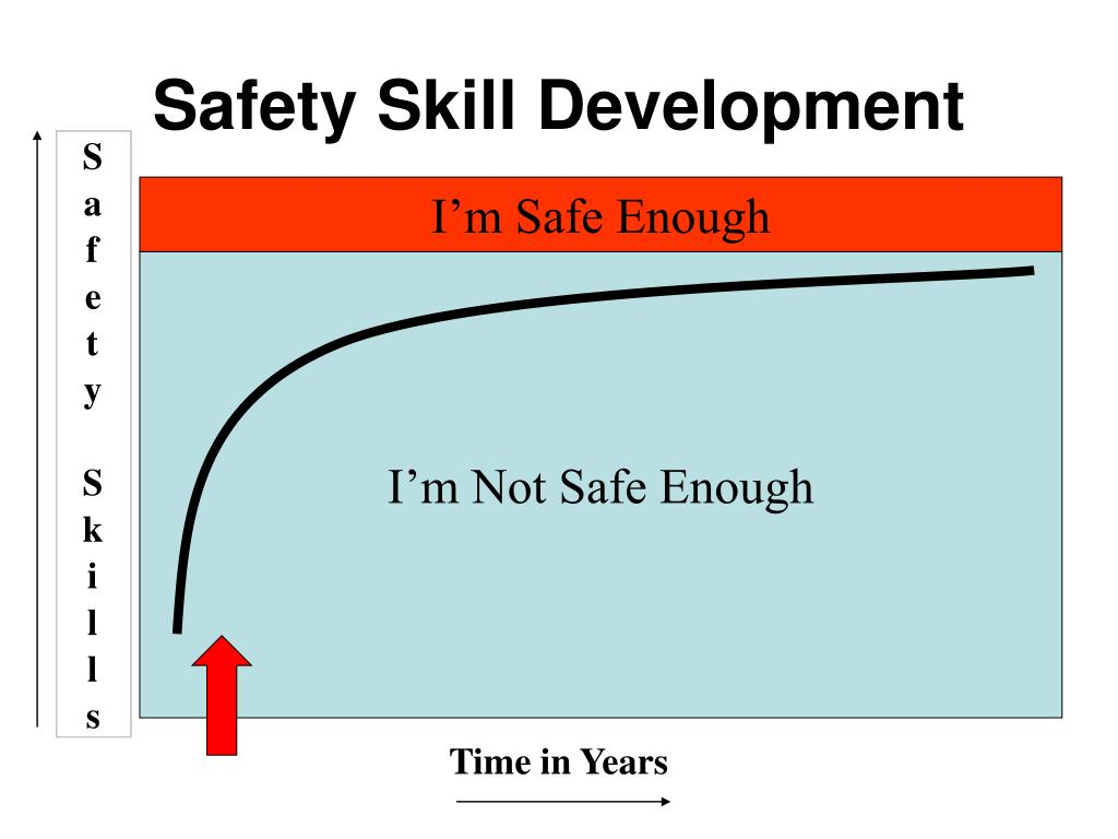 Safety Skill Development